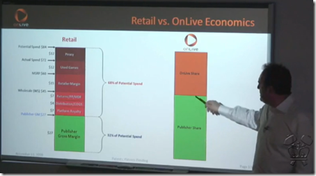 OnLive's publisher revenue model split