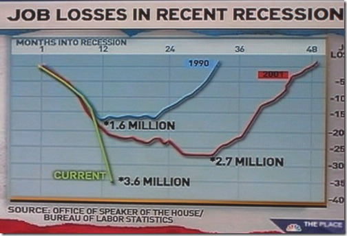 msnbc (Feb 2009) - job lossess in recent recessions