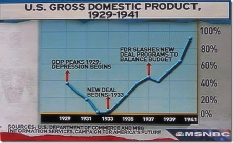msnbc (Feb 9 2009) - U.S. Gross Domestic Product 1929 to 1941